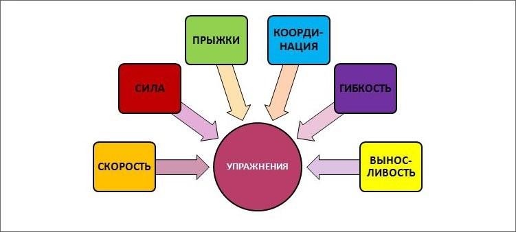 Контрольные нормативы по физкультуре  для первого класса